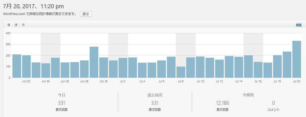 ブログアクセスが増えた